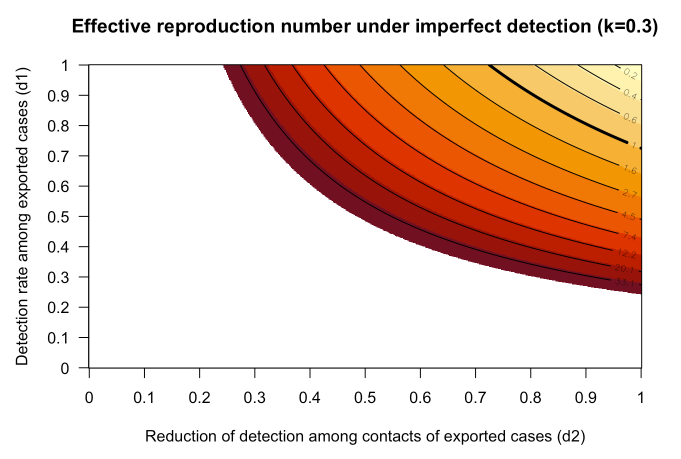 Effect of imperfect detection and superspreading on estimates of R