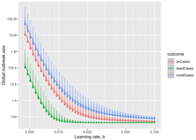 Final outbreak size<br>as a function of learning rate